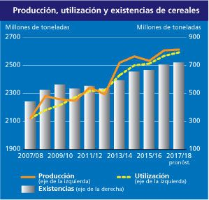 http://www.fao.org/fileadmin/templates/worldfood/images/home-graph_4_es.jpg